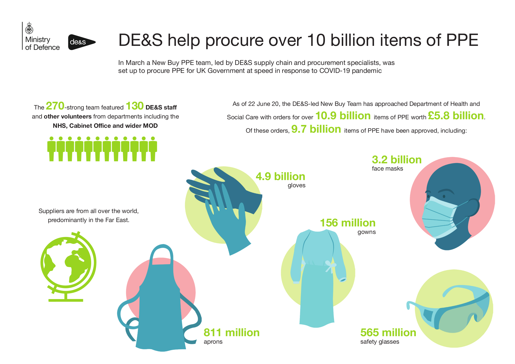 Infographic explaining that the MoD team procured PPE, sourced mostly from the 'Far East', with 270 staff members. PPE was: 4.9 billion individual gloves, 811 million aprons, 156 million gowns, 3.2 billion face masks, 565 million safety glasses. 10.9 billion items of PPE worth £5.8bn.